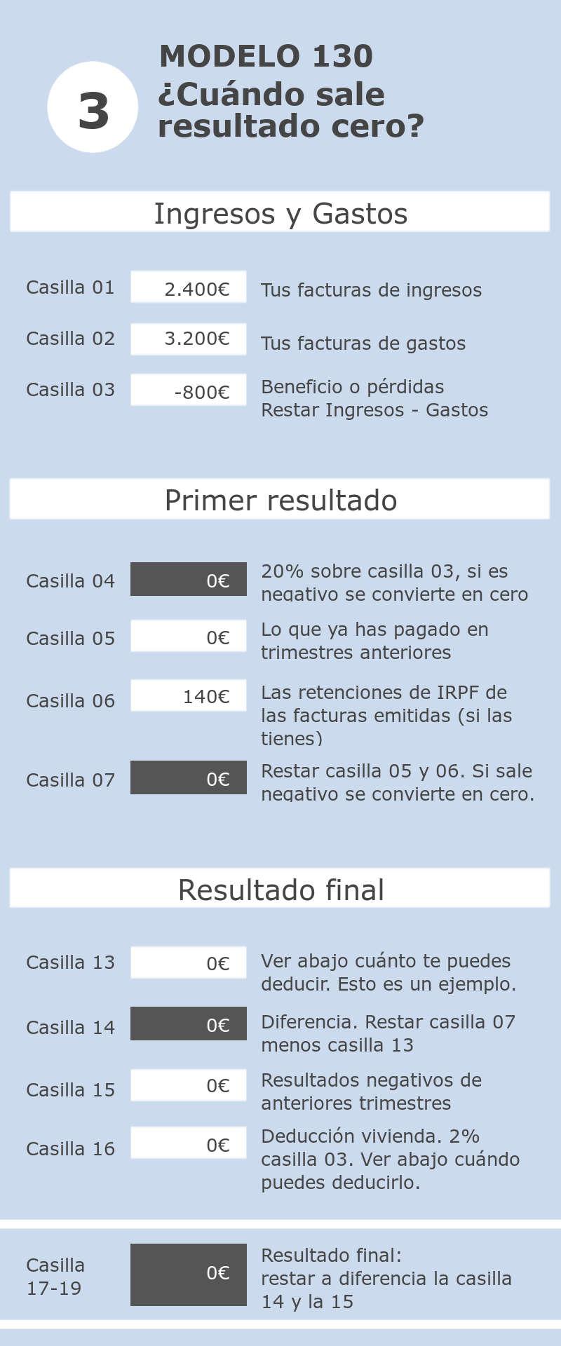 Modelo 130 resultado cero