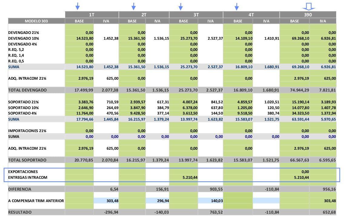 Plantilla impuestos trimestrales vs anuales