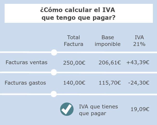 Infografía Cómo calcular el IVA que tengo que pagar